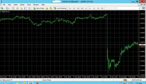 Frank and a Dead Cat Bounce - GBPCHF